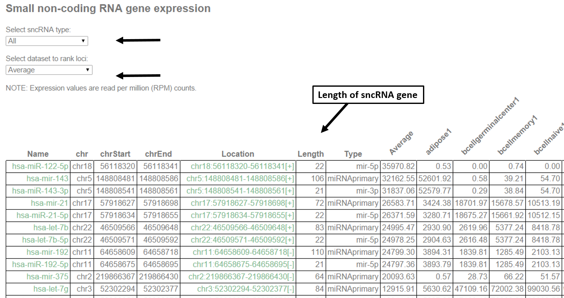 Dashr database of human small non coding rnas a snapshot of the table containing mature sncrna product information is shown including a length of the mature sncrna products b entropyspecific geenschuldenfo Images